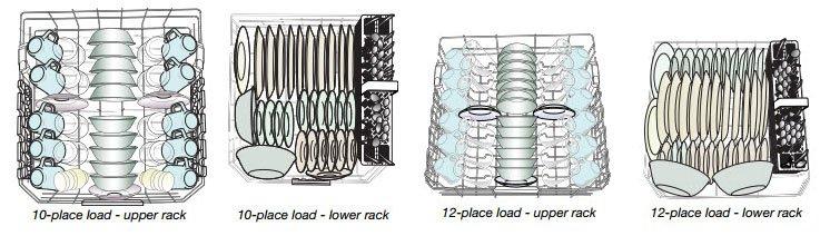 Properly loading a dishwasher